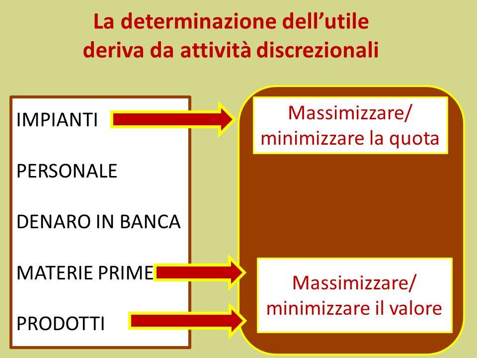 La determinazione dellutile deriva da attività discrezionali IMPIANTI PERSONALE DENARO IN BANCA MATERIE PRIME PRODOTTI Massimizzare/ minimizzare la qu