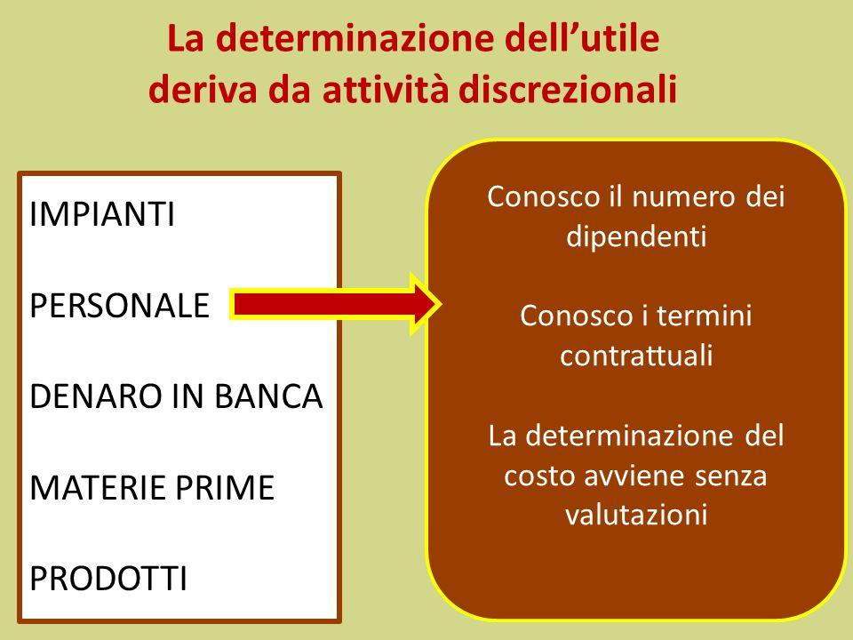 La determinazione dellutile deriva da attività discrezionali IMPIANTI PERSONALE DENARO IN BANCA MATERIE PRIME PRODOTTI Conosco il numero dei dipendent