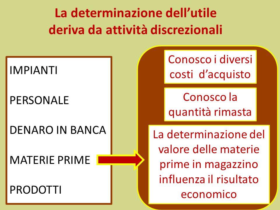 La determinazione dellutile deriva da attività discrezionali IMPIANTI PERSONALE DENARO IN BANCA MATERIE PRIME PRODOTTI Conosco i diversi costi dacquis
