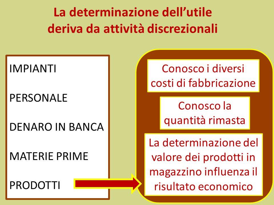 La determinazione dellutile deriva da attività discrezionali IMPIANTI PERSONALE DENARO IN BANCA MATERIE PRIME PRODOTTI Conosco i diversi costi di fabb