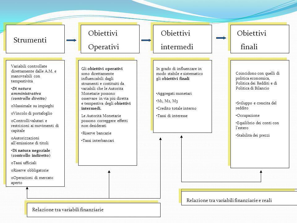 Strumenti Obiettivi Operativi Obiettivi intermedi Obiettivi finali Variabili controllate direttamente dalle A.M. e manovrabili con tempestività Di nat