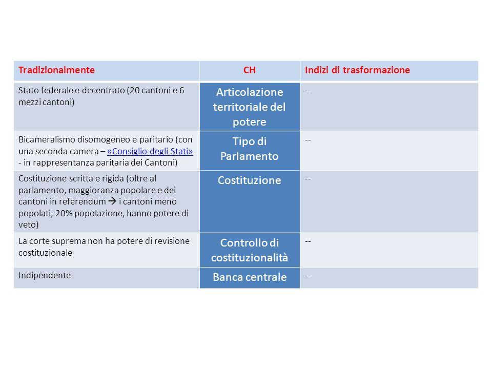 TradizionalmenteCHIndizi di trasformazione Stato federale e decentrato (20 cantoni e 6 mezzi cantoni) Articolazione territoriale del potere -- Bicameralismo disomogeneo e paritario (con una seconda camera – «Consiglio degli Stati» - in rappresentanza paritaria dei Cantoni)«Consiglio degli Stati» Tipo di Parlamento -- Costituzione scritta e rigida (oltre al parlamento, maggioranza popolare e dei cantoni in referendum i cantoni meno popolati, 20% popolazione, hanno potere di veto) Costituzione -- La corte suprema non ha potere di revisione costituzionale Controllo di costituzionalità -- Indipendente Banca centrale --