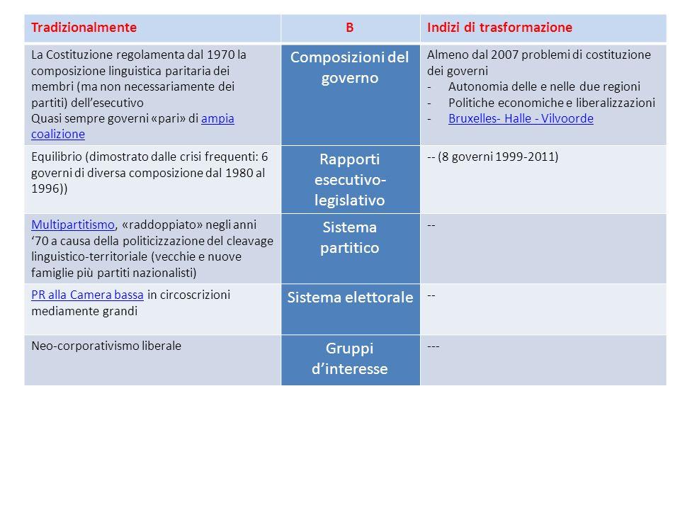 TradizionalmenteBIndizi di trasformazione La Costituzione regolamenta dal 1970 la composizione linguistica paritaria dei membri (ma non necessariamente dei partiti) dellesecutivo Quasi sempre governi «pari» di ampia coalizioneampia coalizione Composizioni del governo Almeno dal 2007 problemi di costituzione dei governi -Autonomia delle e nelle due regioni -Politiche economiche e liberalizzazioni -Bruxelles- Halle - VilvoordeBruxelles- Halle - Vilvoorde Equilibrio (dimostrato dalle crisi frequenti: 6 governi di diversa composizione dal 1980 al 1996)) Rapporti esecutivo- legislativo -- (8 governi 1999-2011) MultipartitismoMultipartitismo, «raddoppiato» negli anni 70 a causa della politicizzazione del cleavage linguistico-territoriale (vecchie e nuove famiglie più partiti nazionalisti) Sistema partitico -- PR alla Camera bassaPR alla Camera bassa in circoscrizioni mediamente grandi Sistema elettorale -- Neo-corporativismo liberale Gruppi dinteresse ---