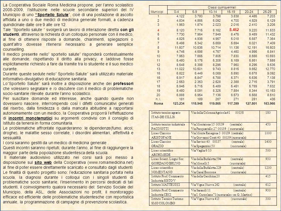 La Cooperativa Sociale Roma Medicina propone, per lanno scolastico 2008-2009, listituzione nelle scuole secondarie superiori del IV Municipio di uno Sportello Salute, cioè di una postazione di ascolto affidata a uno o due medici di medicina generale formati, a cadenza quindicinale dalle ore 9 alle ore 12.