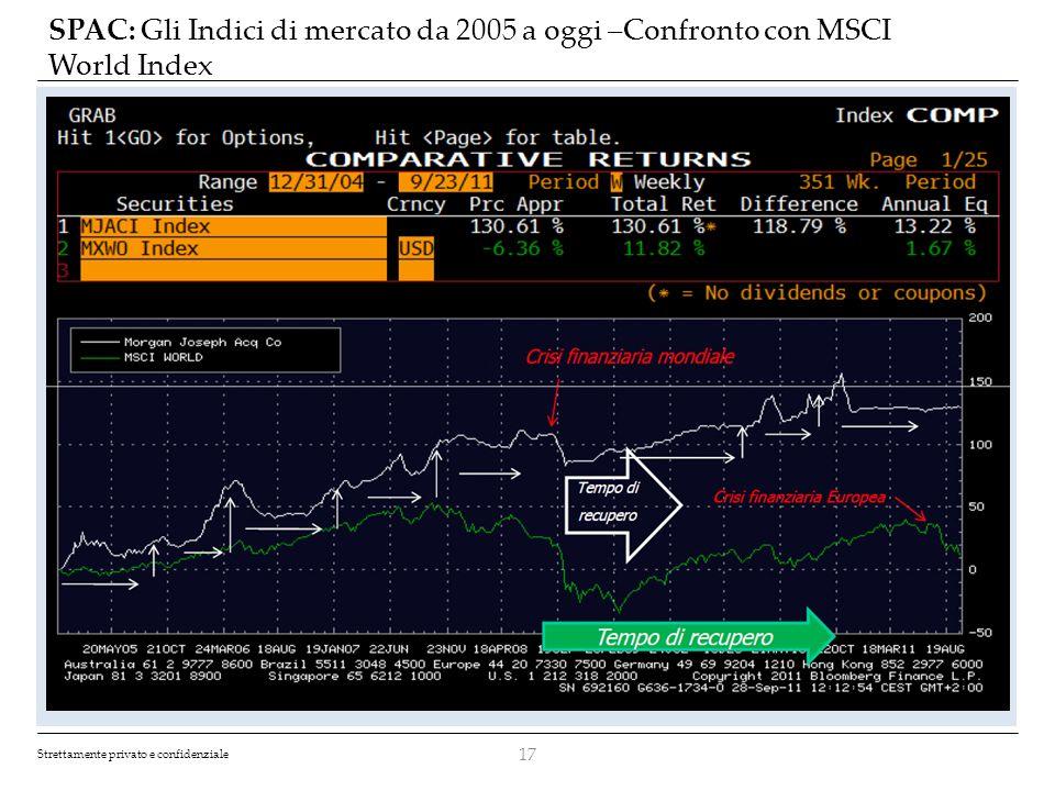 Strettamente privato e confidenziale SPAC: Gli Indici di mercato da 2005 a oggi –Confronto con MSCI World Index 17