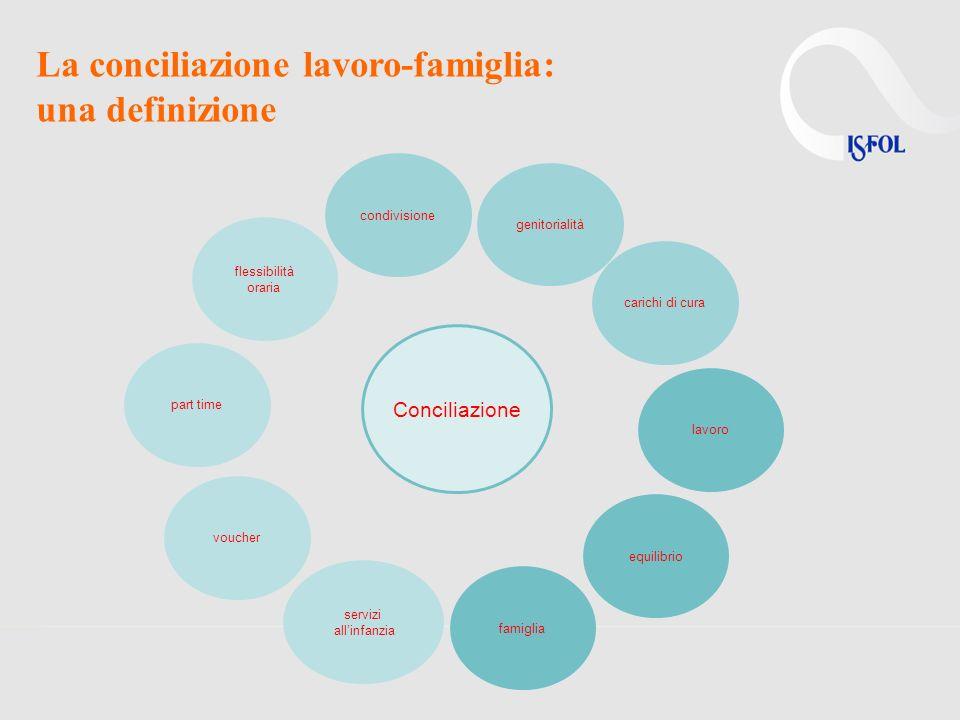 Buone prassi in Italia Le politiche aziendali di conciliazione riguardano ambiti diversi: –congedi parentali, di cura, di formazione, di interruzione di carriera –lavoro flessibile (orario flessibile, banca delle ore, telelavoro, part-time) –servizi (nidi aziendali, convenzioni, voucher) –formazione (al rientro dai congedi, al management) EnelFerrero Nestlè