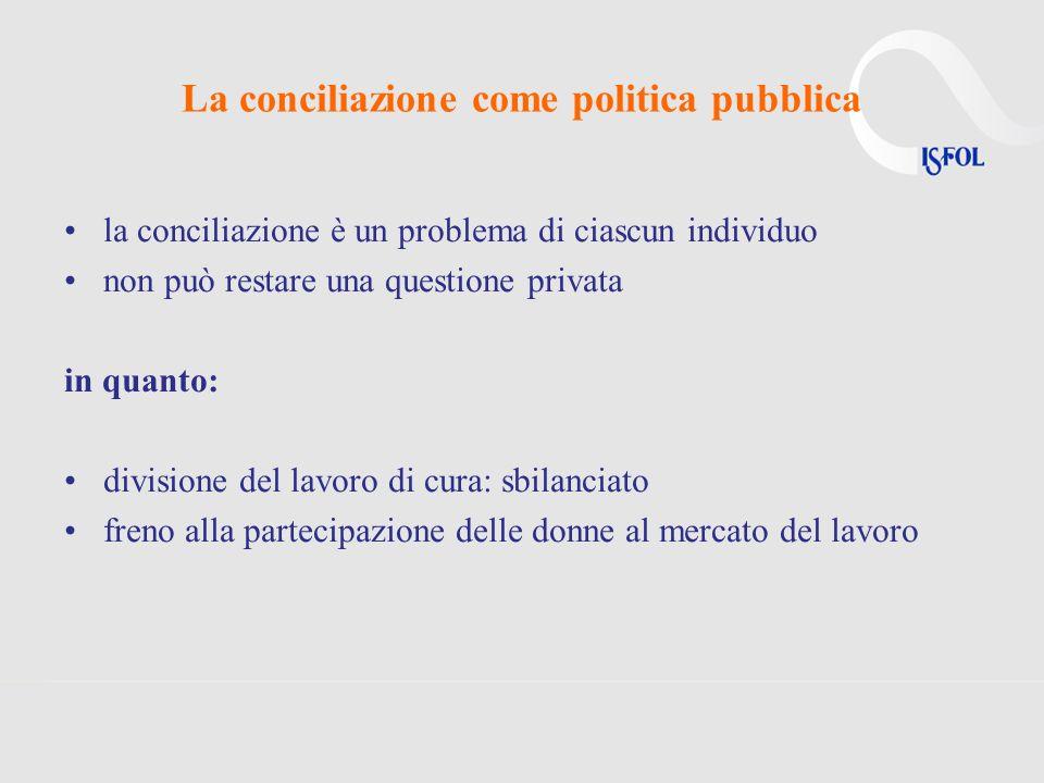 La conciliazione come politica pubblica la conciliazione è un problema di ciascun individuo non può restare una questione privata in quanto: divisione del lavoro di cura: sbilanciato freno alla partecipazione delle donne al mercato del lavoro