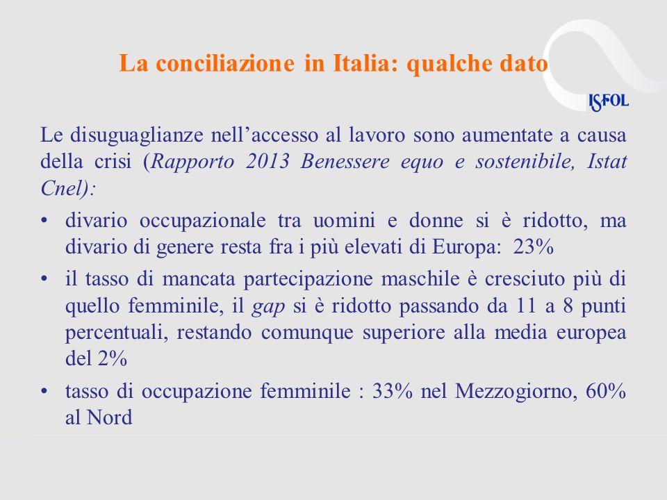 La conciliazione in Italia: qualche dato Le disuguaglianze nellaccesso al lavoro sono aumentate a causa della crisi (Rapporto 2013 Benessere equo e sostenibile, Istat Cnel): divario occupazionale tra uomini e donne si è ridotto, ma divario di genere resta fra i più elevati di Europa: 23% il tasso di mancata partecipazione maschile è cresciuto più di quello femminile, il gap si è ridotto passando da 11 a 8 punti percentuali, restando comunque superiore alla media europea del 2% tasso di occupazione femminile : 33% nel Mezzogiorno, 60% al Nord