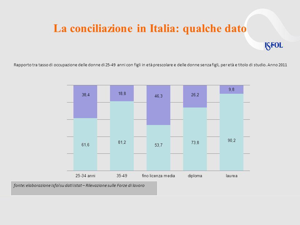 La conciliazione in Italia: qualche dato fonte: elaborazione Isfol su dati Istat – Rilevazione sulle Forze di lavoro Rapporto tra tasso di occupazione delle donne di 25-49 anni con figli in età prescolare e delle donne senza figli, per età e titolo di studio.