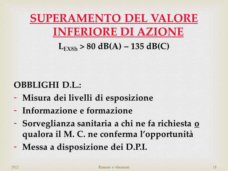 NON SUPERAMENTO DEL VALORE INFERIORE DI AZIONE L EX8h < 80 dB(A) – 135 dB(C) OBBLIGHI D.L.: - Valutazione del rischio 2012Rumore e vibrazioni17