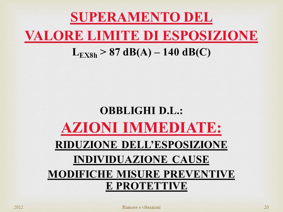 SUPERAMENTO DEL VALORE SUPERIORE DI AZIONE L EX8h => 85 dB(A) – 137 dB(C) OBBLIGHI D.L.: - Sorveglianza sanitaria - Elabora ed applica un programma di