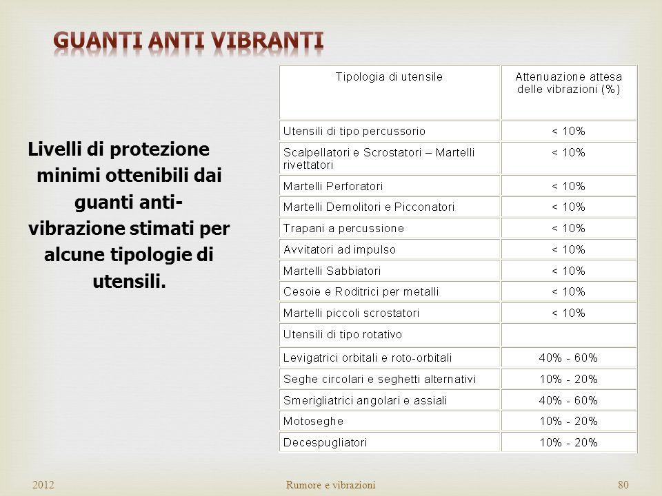 Attenuazione ottenuta sul campo < 10% Attenuazione ottenuta sul campo 10% - 20% Attenuazione ottenuta sul campo 40% - 60% 2012Rumore e vibrazioni79