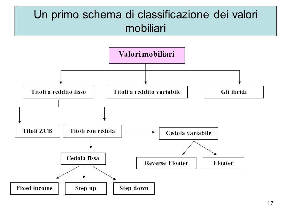 17 Un primo schema di classificazione dei valori mobiliari Valori mobiliari Titoli a reddito fissoTitoli a reddito variabile Titoli con cedolaTitoli ZCB Cedola fissa Cedola variabile Fixed incomeStep upStep down FloaterReverse Floater Gli ibridi