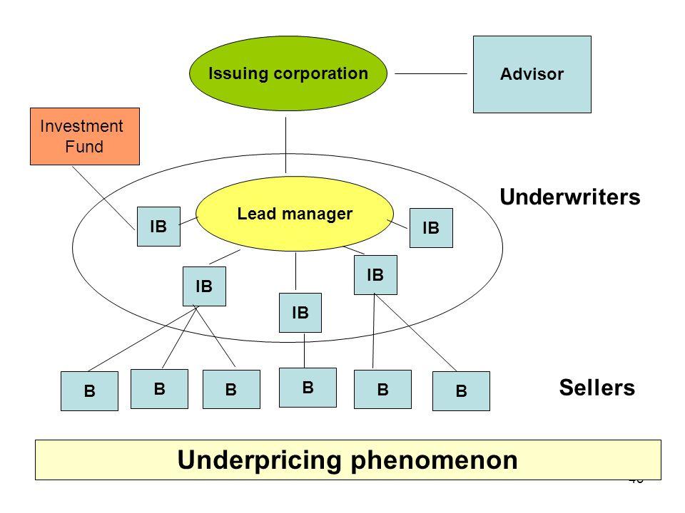 43 Sellers Issuing corporation Advisor Lead manager IB Underwriters B B B B B B Investment Fund Underpricing phenomenon