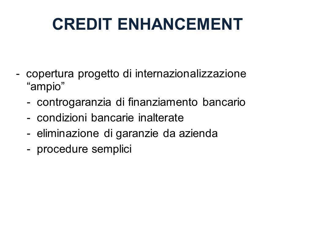 CREDIT ENHANCEMENT - copertura progetto di internazionalizzazione ampio - controgaranzia di finanziamento bancario - condizioni bancarie inalterate -