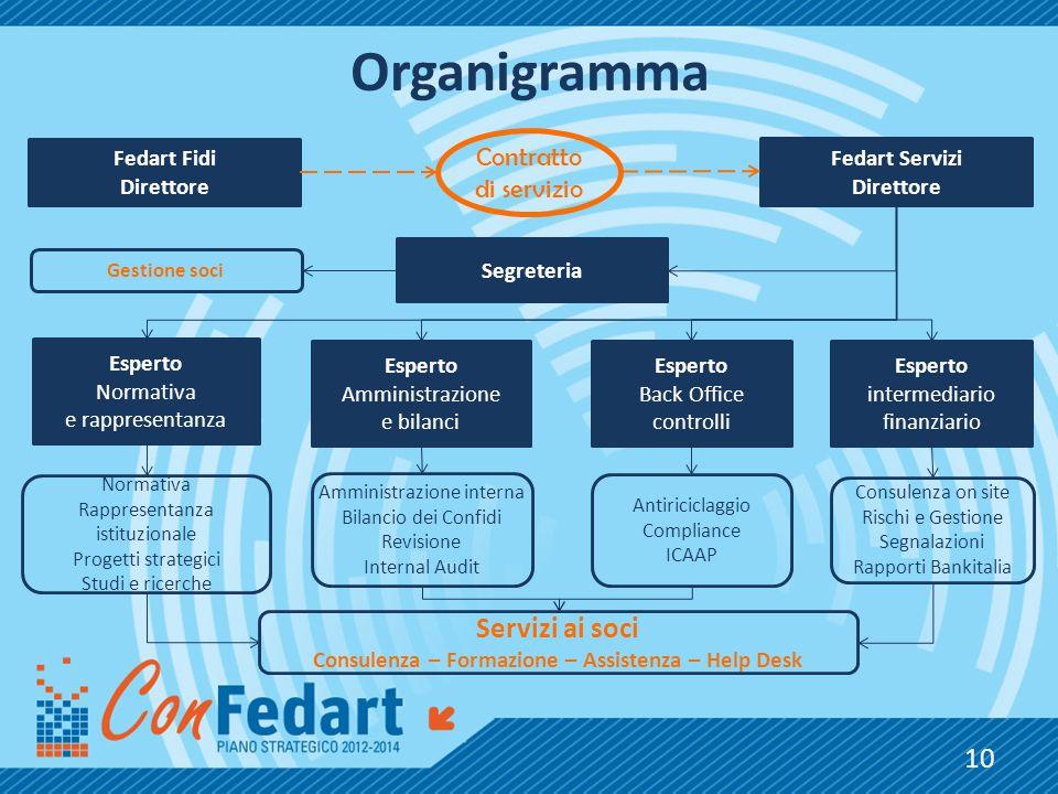 Organigramma Fedart Fidi Direttore Fedart Servizi Direttore Esperto Normativa e rappresentanza Esperto Amministrazione e bilanci Esperto intermediario