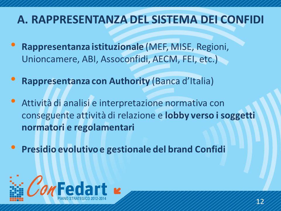 A.RAPPRESENTANZA DEL SISTEMA DEI CONFIDI Rappresentanza istituzionale (MEF, MISE, Regioni, Unioncamere, ABI, Assoconfidi, AECM, FEI, etc.) Rappresenta