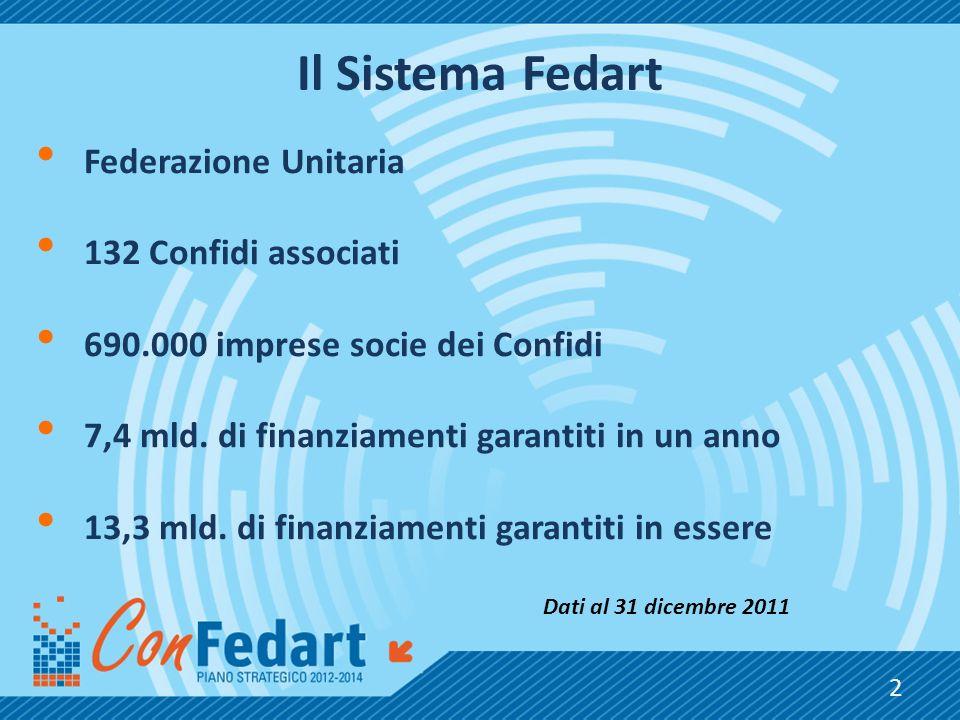 Il Sistema Fedart Federazione Unitaria 132 Confidi associati 690.000 imprese socie dei Confidi 7,4 mld. di finanziamenti garantiti in un anno 13,3 mld
