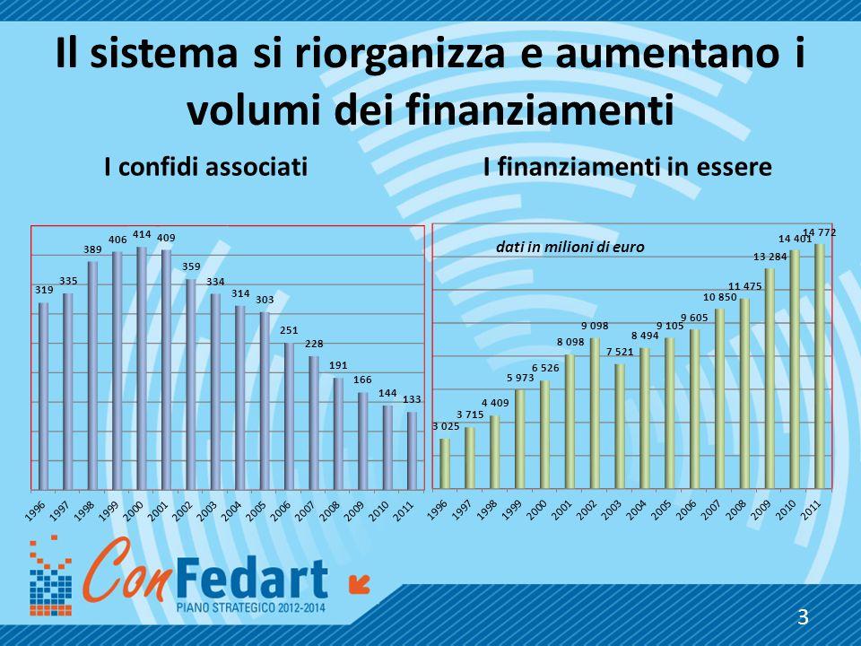Il sistema si riorganizza e aumentano i volumi dei finanziamenti I confidi associatiI finanziamenti in essere 3