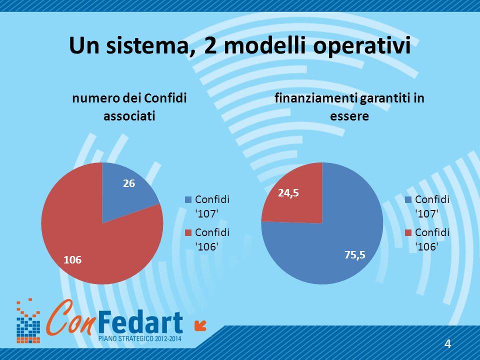 Un sistema, 2 modelli operativi 4