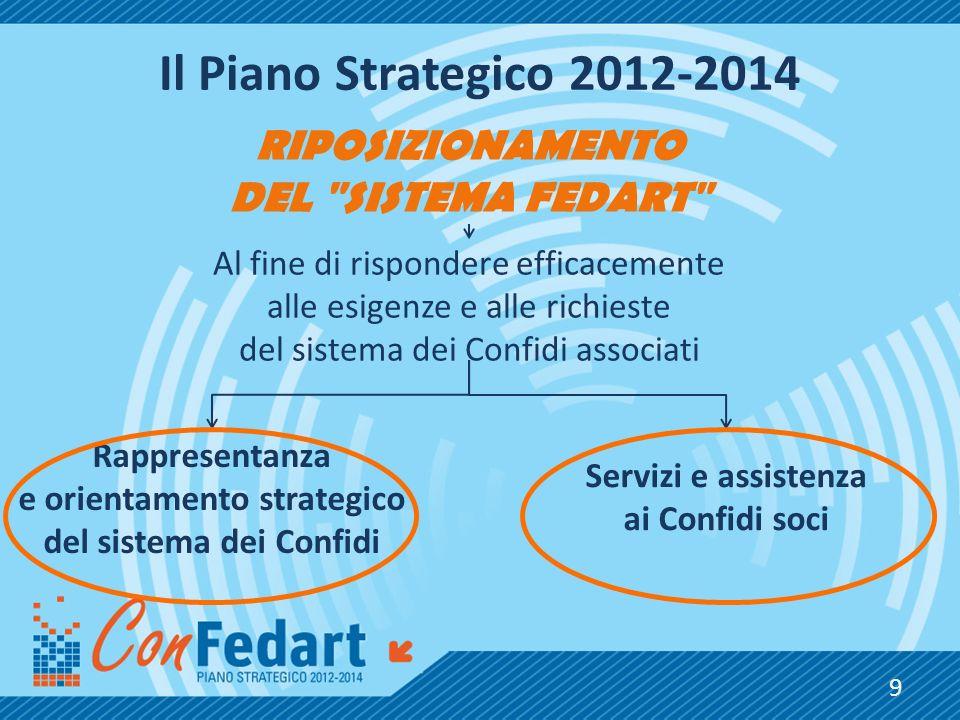 Il Piano Strategico 2012-2014 RIPOSIZIONAMENTO DEL