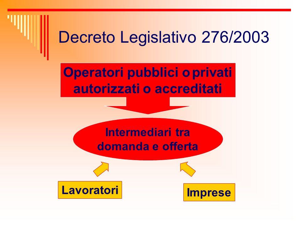 Decreto Legislativo 276/2003 Operatori pubblici o privati autorizzati o accreditati Intermediari tra domanda e offerta Lavoratori Imprese