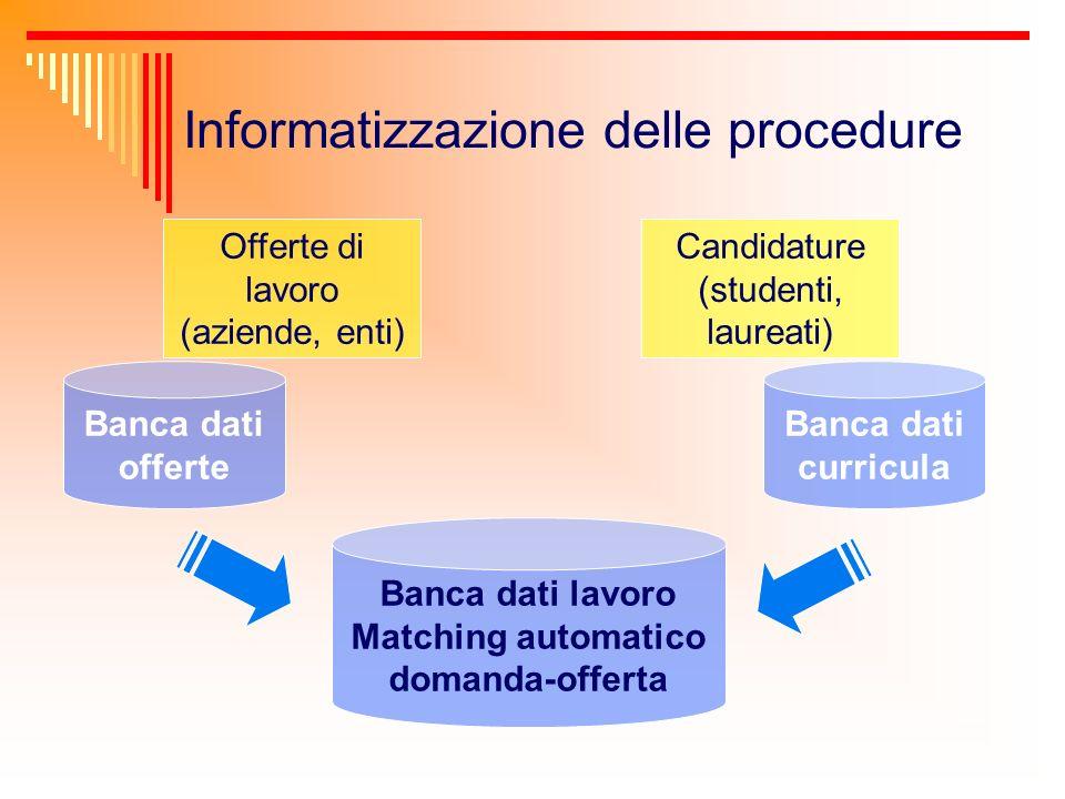 Informatizzazione delle procedure Banca dati curricula Banca dati offerte Candidature (studenti, laureati) Offerte di lavoro (aziende, enti) Banca dat