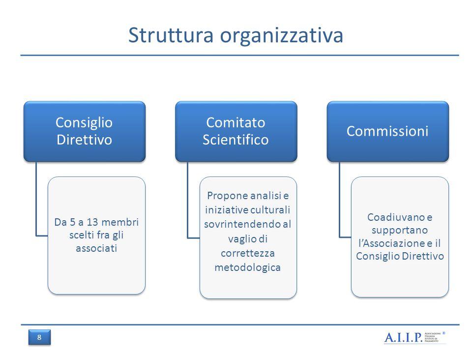 Struttura organizzativa Consiglio Direttivo Da 5 a 13 membri scelti fra gli associati Comitato Scientifico Propone analisi e iniziative culturali sovrintendendo al vaglio di correttezza metodologica Commissioni Coadiuvano e supportano lAssociazione e il Consiglio Direttivo 8