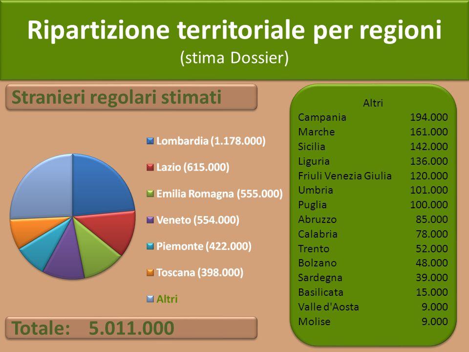 Ripartizione territoriale per regioni (stima Dossier) Ripartizione territoriale per regioni (stima Dossier) Altri Campania194.000 Marche161.000 Sicili