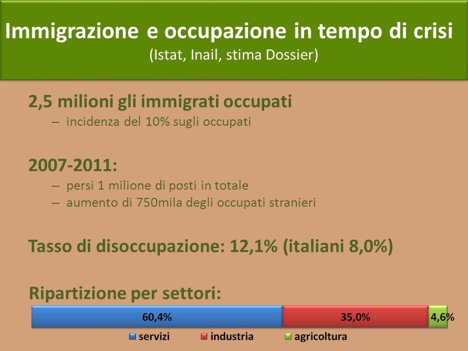 Immigrazione e occupazione in tempo di crisi (Istat, Inail, stima Dossier) Immigrazione e occupazione in tempo di crisi (Istat, Inail, stima Dossier)