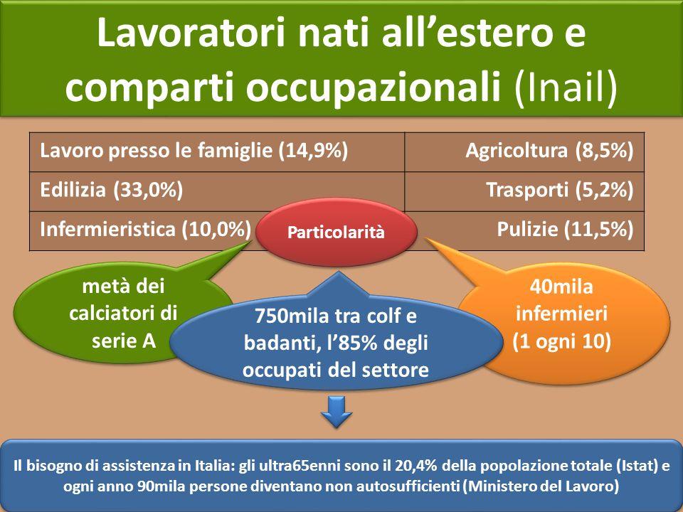 Lavoratori nati allestero e comparti occupazionali (Inail) Lavoro presso le famiglie (14,9%)Agricoltura (8,5%) Edilizia (33,0%)Trasporti (5,2%) Inferm