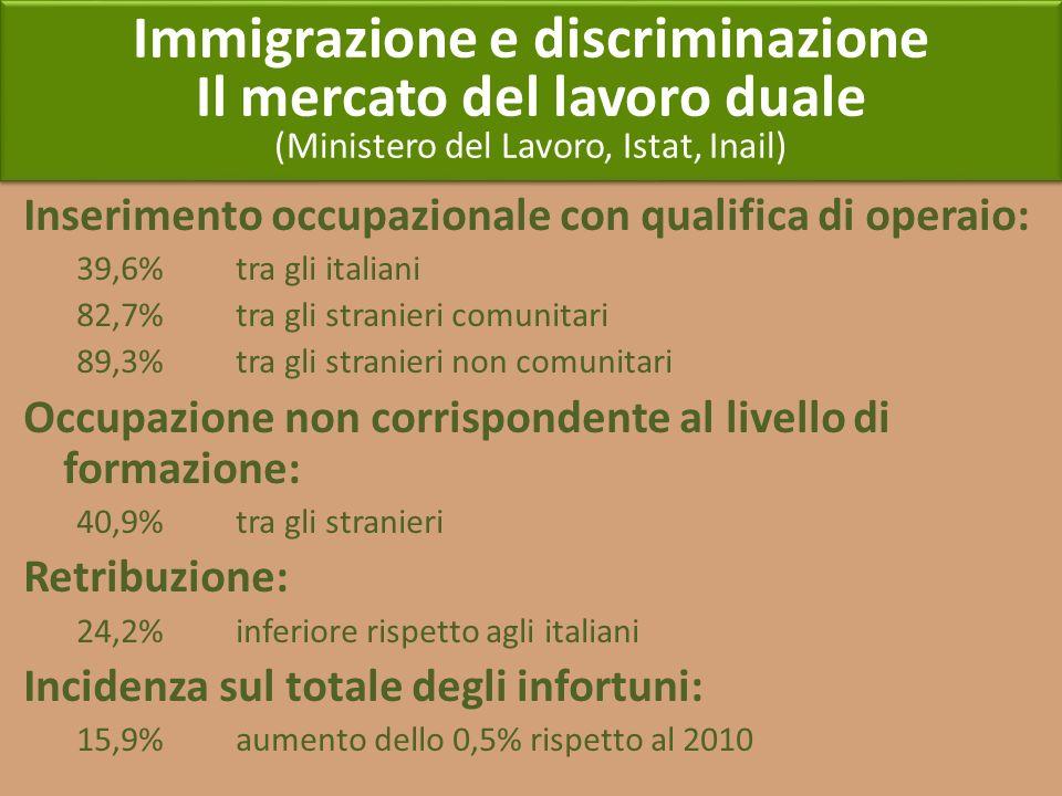 Immigrazione e discriminazione Il mercato del lavoro duale (Ministero del Lavoro, Istat, Inail) Immigrazione e discriminazione Il mercato del lavoro d