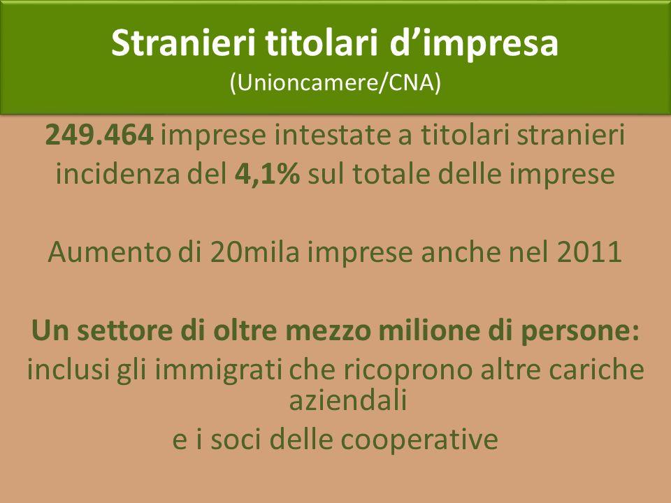 Stranieri titolari dimpresa (Unioncamere/CNA) Stranieri titolari dimpresa (Unioncamere/CNA) 249.464 imprese intestate a titolari stranieri incidenza d