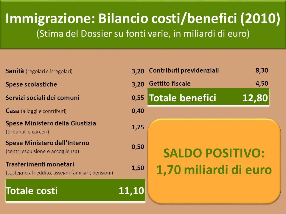 Immigrazione: Bilancio costi/benefici (2010) (Stima del Dossier su fonti varie, in miliardi di euro) Immigrazione: Bilancio costi/benefici (2010) (Sti