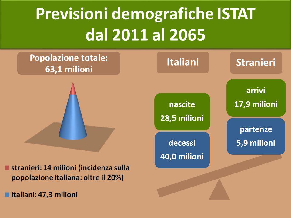 Previsioni demografiche ISTAT dal 2011 al 2065 Previsioni demografiche ISTAT dal 2011 al 2065 Popolazione totale: 63,1 milioni Italiani Stranieri part