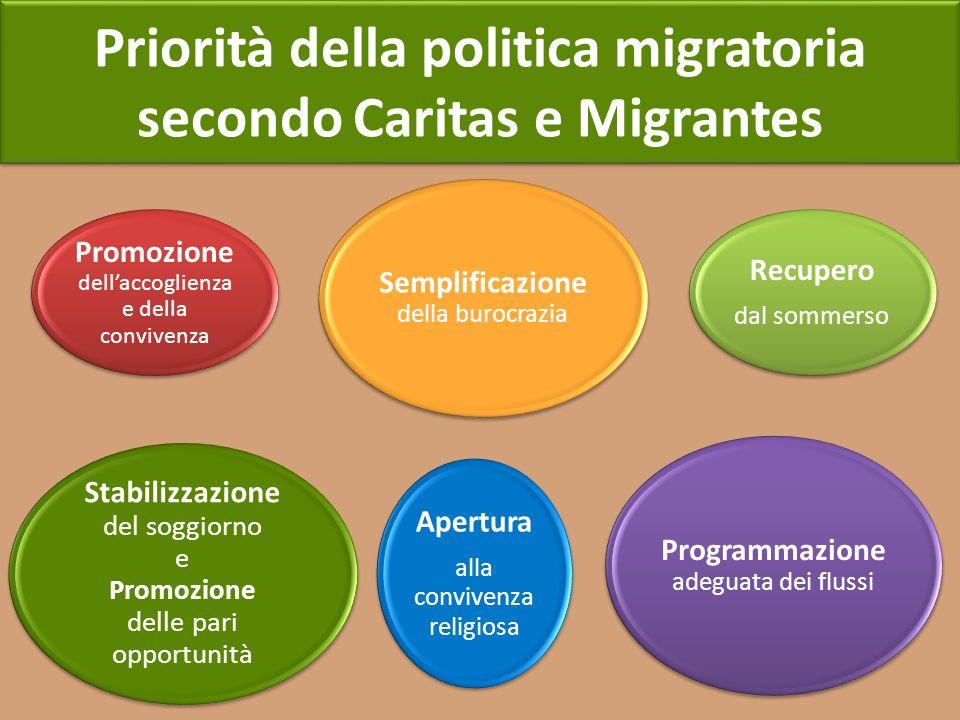 Priorità della politica migratoria secondo Caritas e Migrantes Apertura alla convivenza religiosa Recupero dal sommerso Programmazione adeguata dei fl