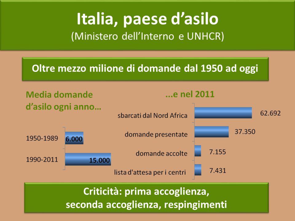 Italia, paese dasilo (Ministero dellInterno e UNHCR) Italia, paese dasilo (Ministero dellInterno e UNHCR) Oltre mezzo milione di domande dal 1950 ad o