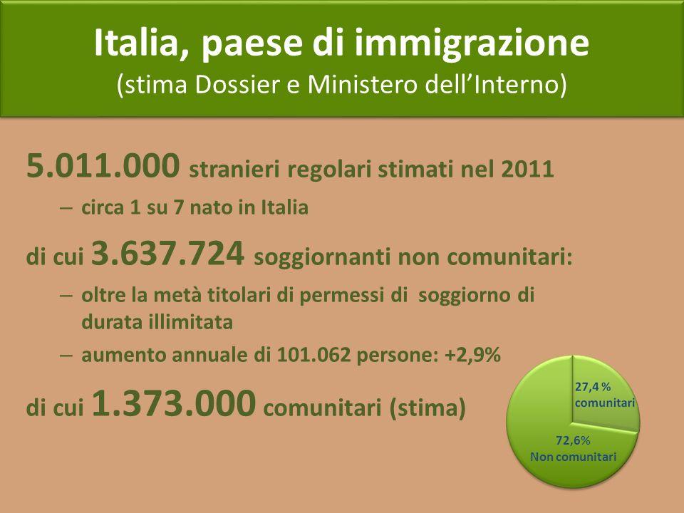 Italia, paese di immigrazione (stima Dossier e Ministero dellInterno) Italia, paese di immigrazione (stima Dossier e Ministero dellInterno) 5.011.000