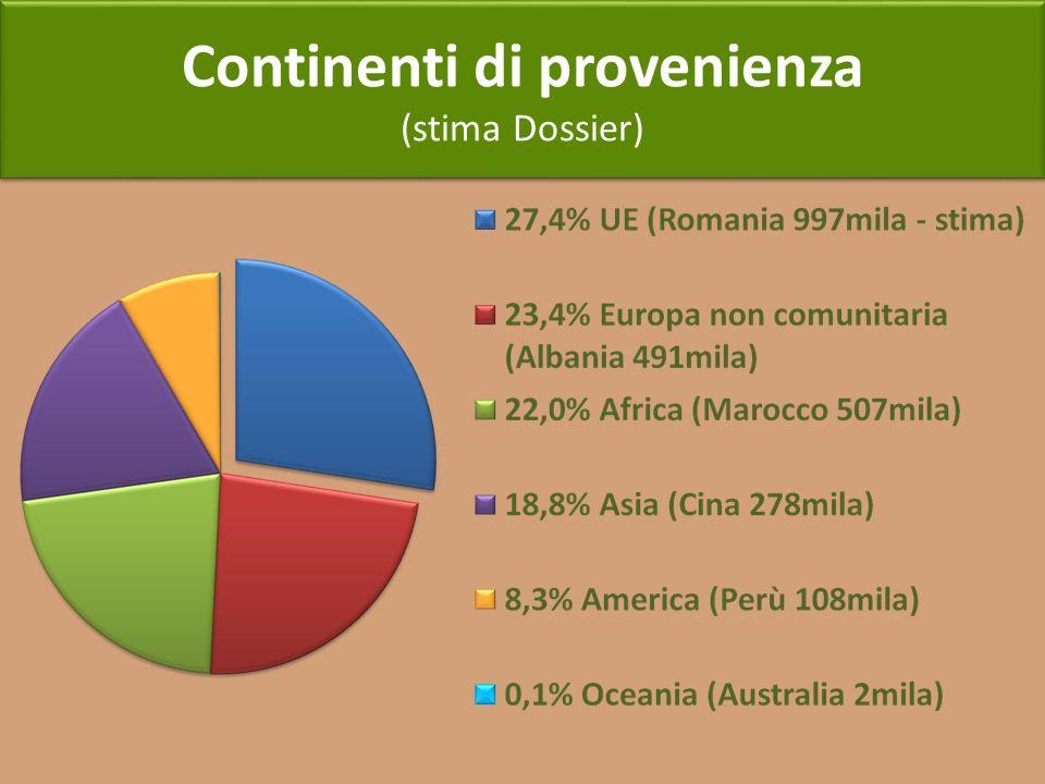 Continenti di provenienza (stima Dossier) Continenti di provenienza (stima Dossier)