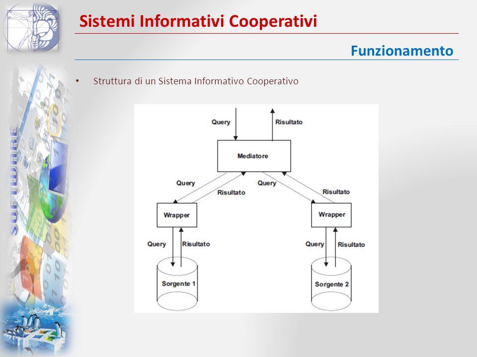 Sistemi Informativi Cooperativi Struttura di un Sistema Informativo Cooperativo Funzionamento
