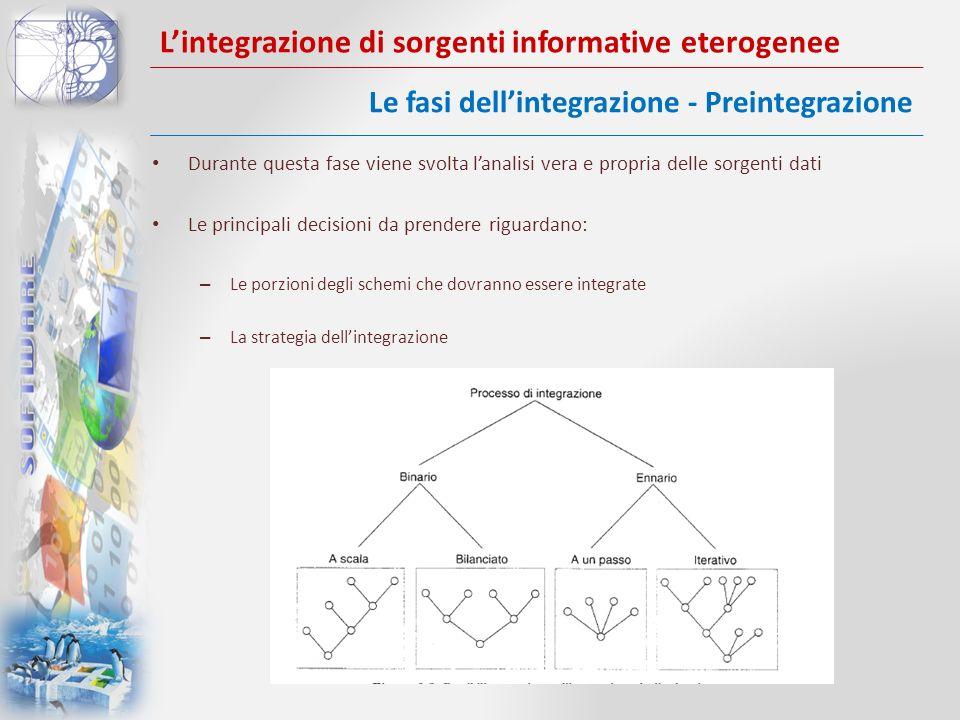 Lintegrazione di sorgenti informative eterogenee Durante questa fase viene svolta lanalisi vera e propria delle sorgenti dati Le principali decisioni