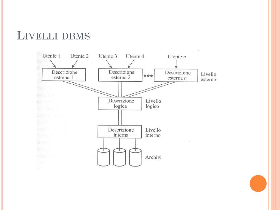 C OMPONENTI DELL AMBIENTE DBMS Hardware : da un Pc ad una rete di computer Software : DBMS, sistema operativo, programmi applicativi, software di rete (se necessario) Dati : dellorganizzazione e una loro descrizione in schema e sottoschema Procedure : istruzioni e regole da applicare al progetto e alluso del db e dal DBMS Classi di utenza: Si possono individuare almeno 4 classi di utenza di un DBMS a seconda del livello cui accedono e delluso che ne fanno.