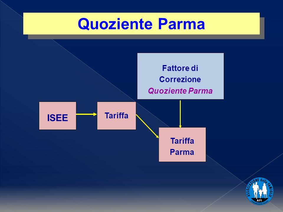 ISEE Fattore di Correzione Quoziente Parma Tariffa Parma Quoziente Parma
