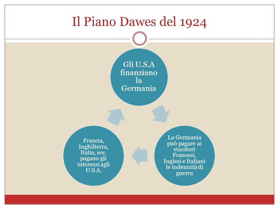 Il Piano Dawes del 1924 Gli U.S.A finanziano la Germania La Germania può pagare ai vincitori Francesi, Inglesi e Italiani le indennità di guerra Franc