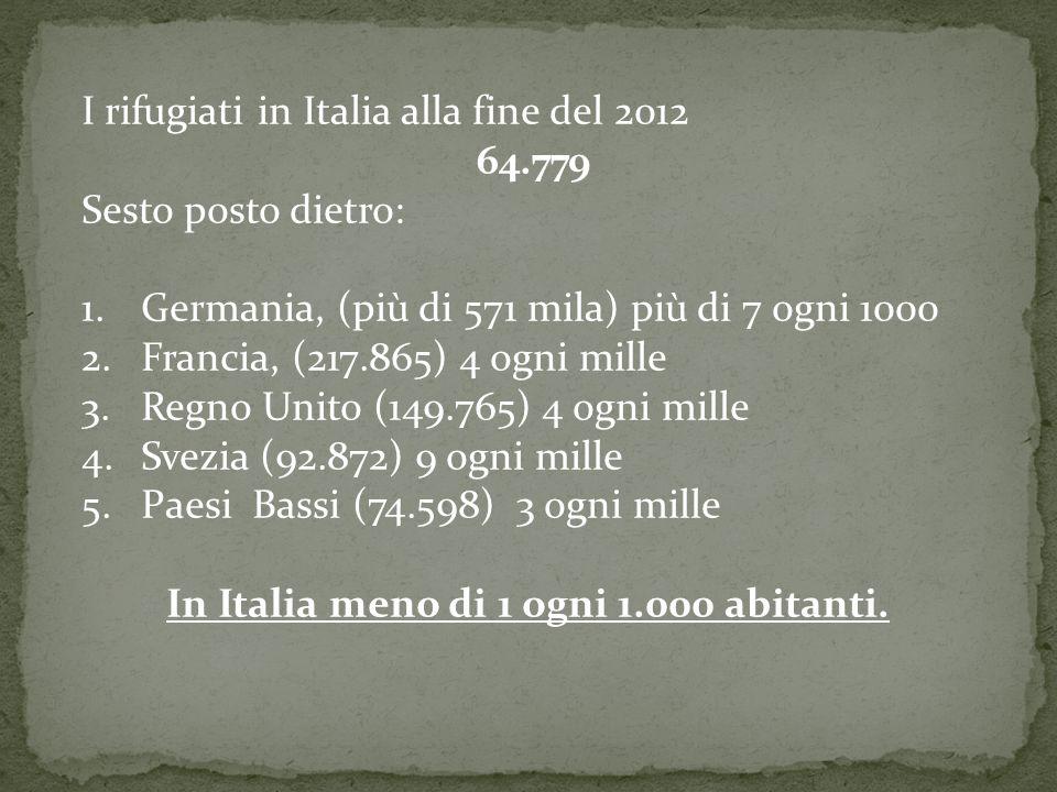 I rifugiati in Italia alla fine del 2012 64.779 Sesto posto dietro: 1.Germania, (più di 571 mila) più di 7 ogni 1000 2.Francia, (217.865) 4 ogni mille 3.Regno Unito (149.765) 4 ogni mille 4.Svezia (92.872) 9 ogni mille 5.Paesi Bassi (74.598) 3 ogni mille In Italia meno di 1 ogni 1.000 abitanti.