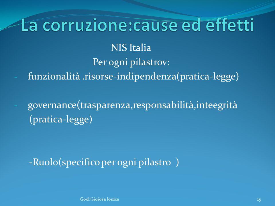 NIS Italia Per ogni pilastrov: - funzionalità.risorse-indipendenza(pratica-legge) - governance(trasparenza,responsabilità,inteegrità (pratica-legge) -