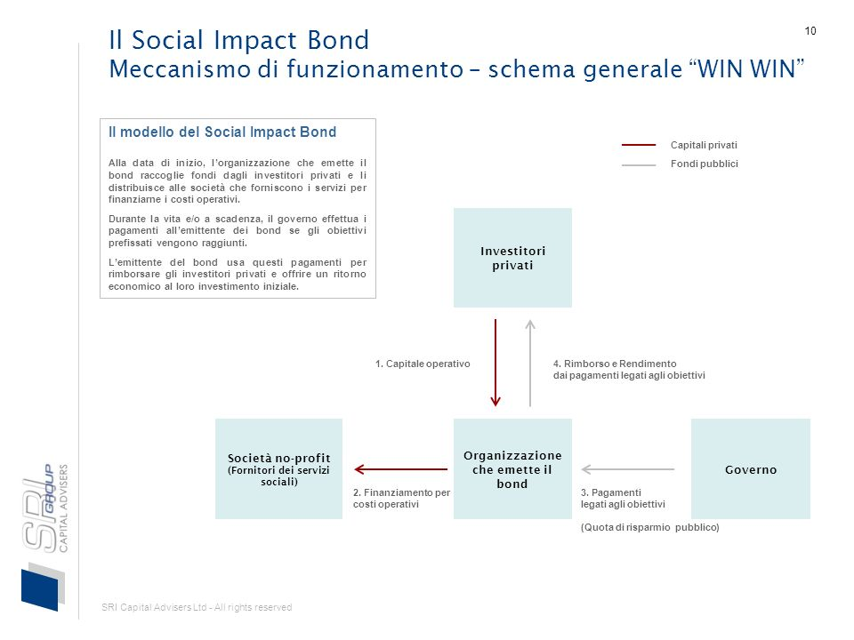 SRI Capital Advisers Ltd - All rights reserved 10 Il Social Impact Bond Meccanismo di funzionamento – schema generale WIN WIN Investitori privati Società no-profit (Fornitori dei servizi sociali) Organizzazione che emette il bond Governo 1.
