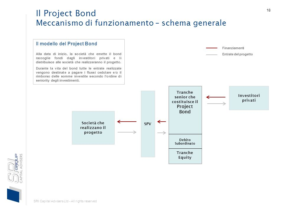 SRI Capital Advisers Ltd - All rights reserved 18 Il Project Bond Meccanismo di funzionamento – schema generale Investitori privati Società che realiz