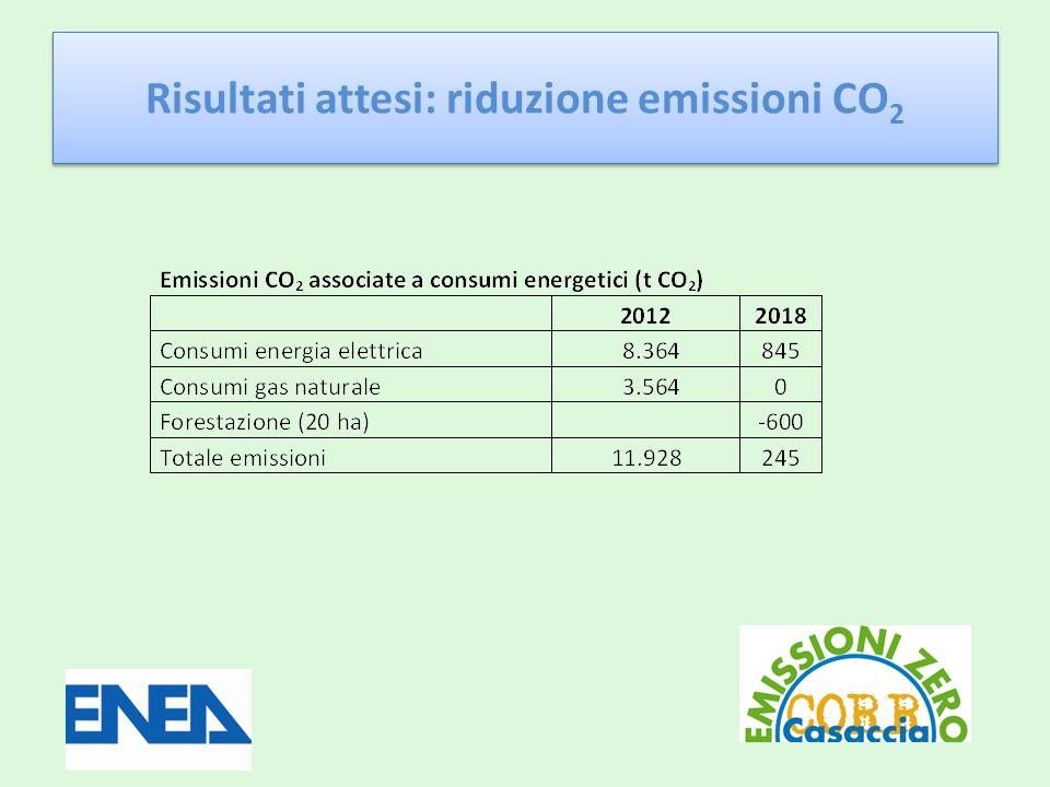 Risultati attesi: riduzione emissioni CO 2