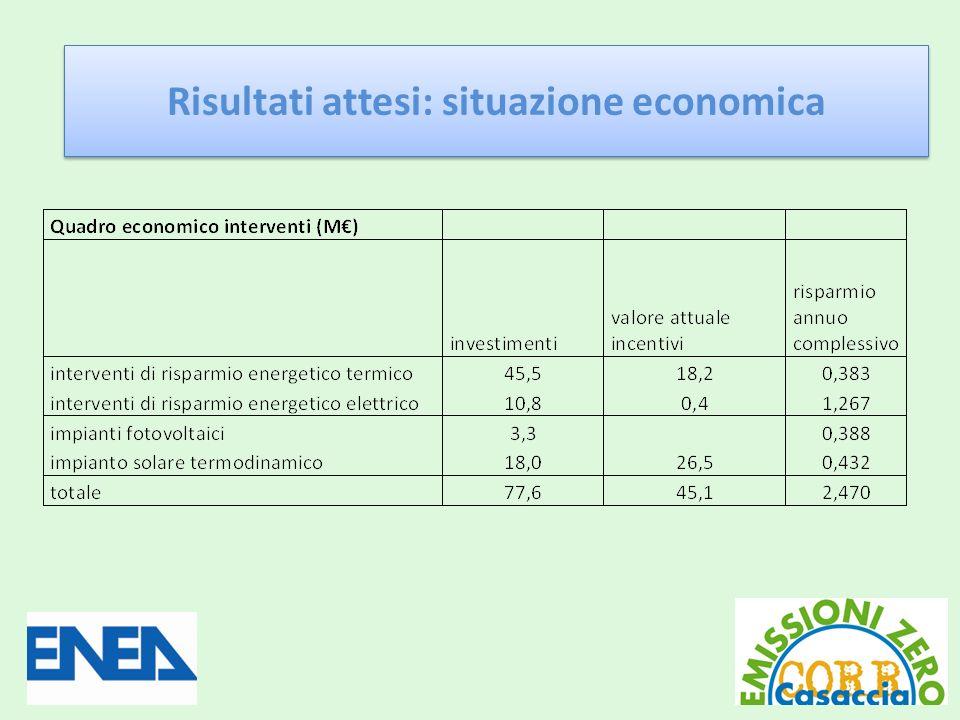 Risultati attesi: situazione economica